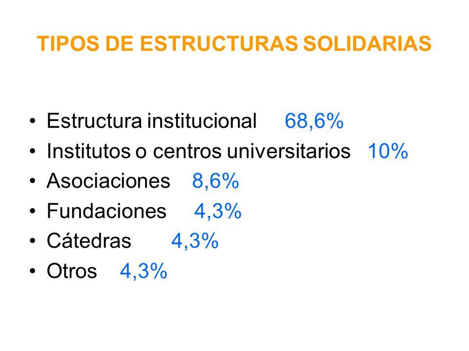 Años de creación de las estructuras solidarias