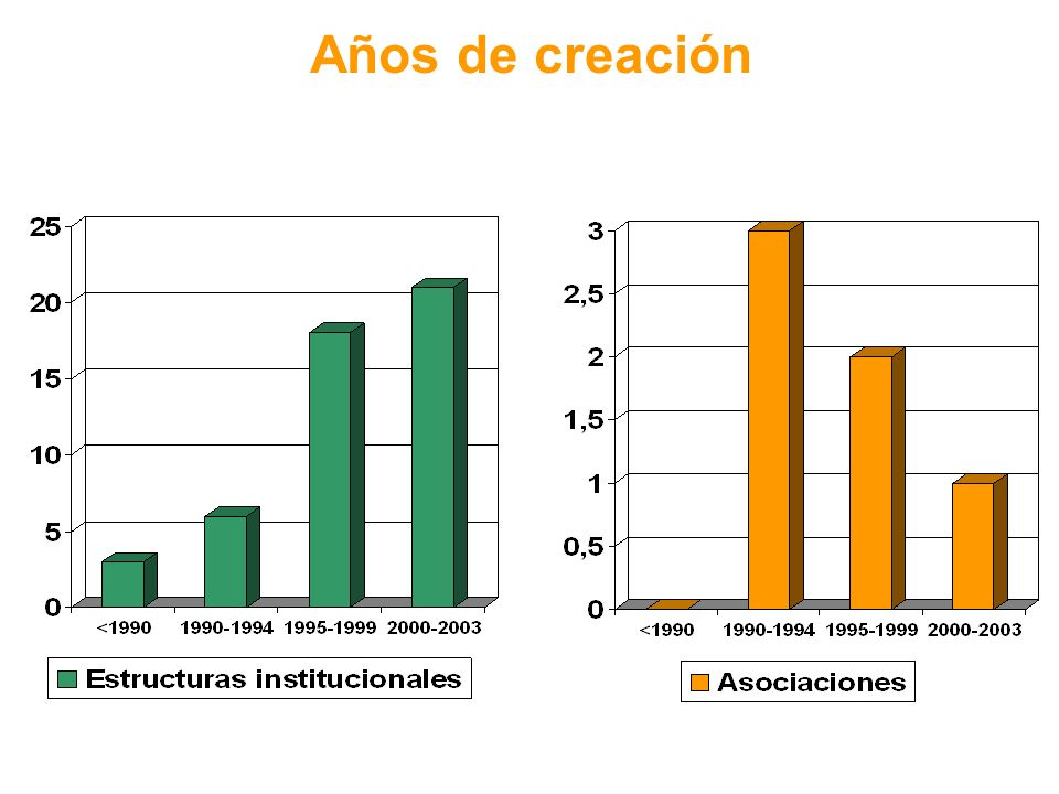 UBICACIÓN DE LAS ESTRUCTURAS SOLIDARIAS INSTITUCIONALES DENTRO DEL MARCO ORGANIZATIVO UNIVERSITARIO Vicerrectorados (89,4%) V.