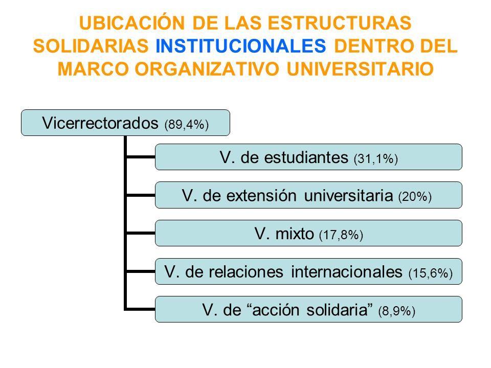 ACTIVIDADES PROPIAS DE COOPERACIÓN AL DESARROLLO Promoción, formación y sensibilización 28,6% Ayudas para proyectos 17,1% Cooperación académica 15,7% Proyectos educativos 8,6% Seguimiento y evaluación 7,1% Salud 5,7%