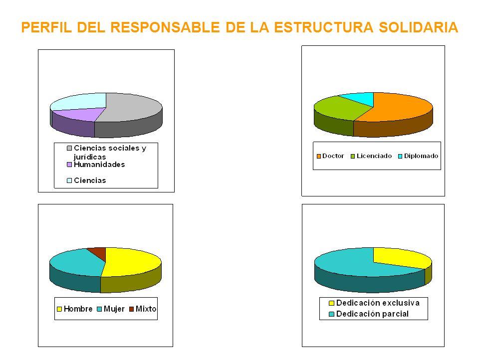 PERSONAL CONTRATADO Estructuras sin contratados 36,8% Media de personas contratadas 4,19 Tipo de contrato - Fijos 33,9% - Temporales 30,6% - Contratados externos 20% - Funcionarios docentes 15%