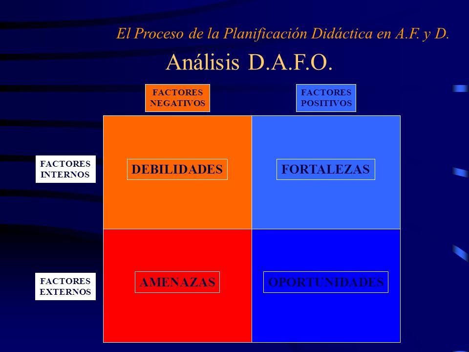 Análisis D.A.F.O. El Proceso de la Planificación Didáctica en A.F. y D. FACTORES INTERNOS FACTORES EXTERNOS FACTORES NEGATIVOS FACTORES POSITIVOS DEBI