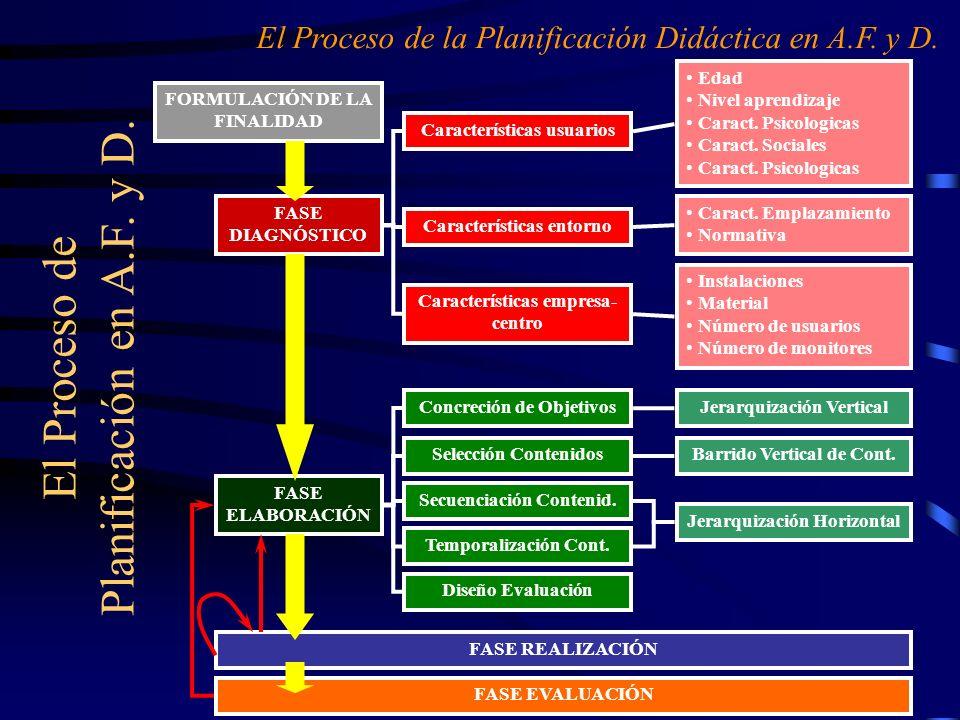 El Proceso de Planificación en A.F. y D. El Proceso de la Planificación Didáctica en A.F. y D. FASE DIAGNÓSTICO Características usuarios Característic