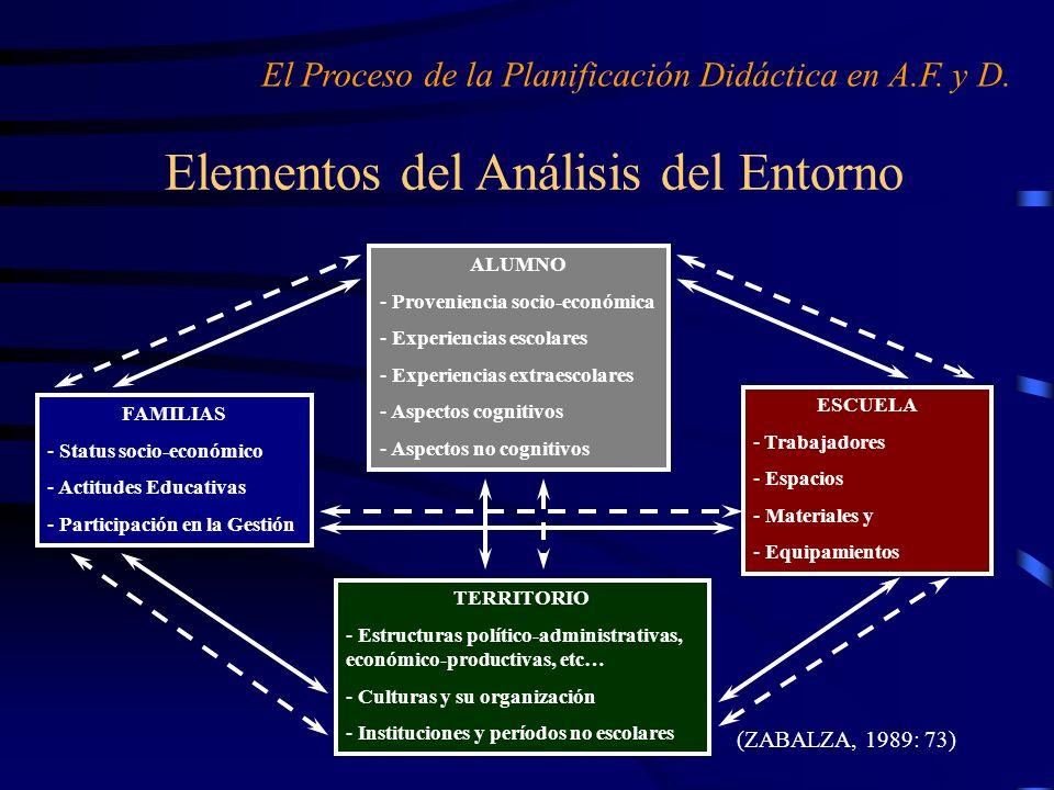 Elementos del Análisis del Entorno (ZABALZA, 1989: 73) El Proceso de la Planificación Didáctica en A.F. y D. ALUMNO - Proveniencia socio-económica - E