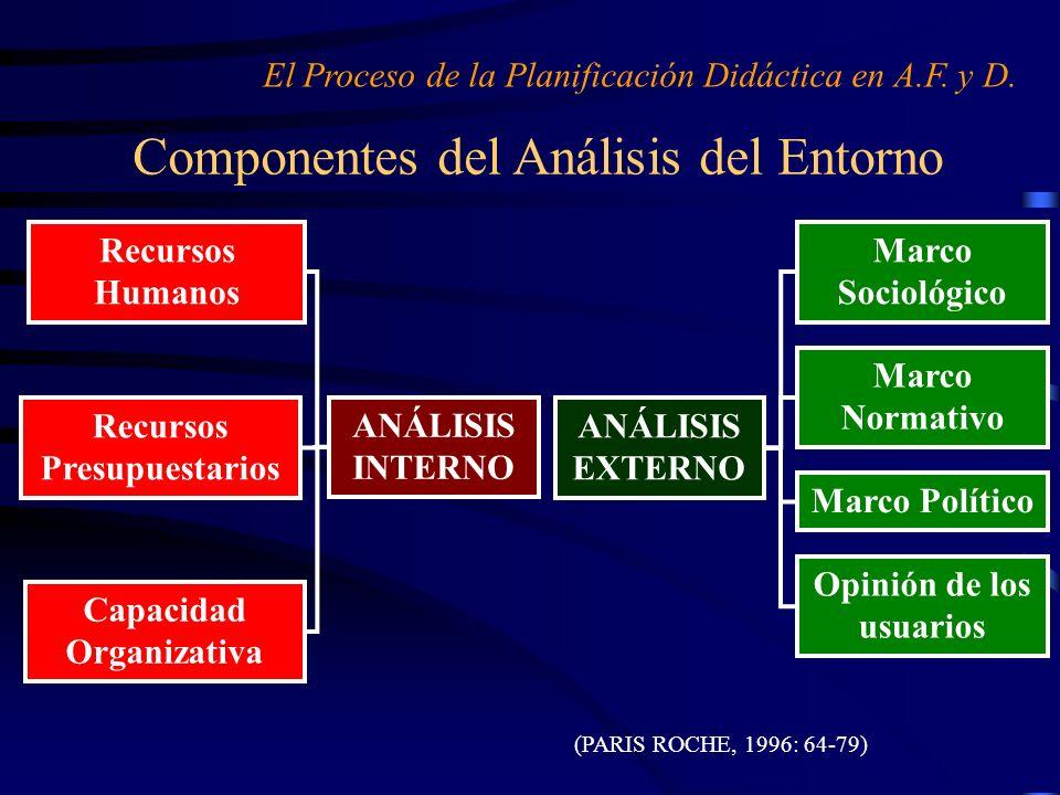 Componentes del Análisis del Entorno (PARIS ROCHE, 1996: 64-79) El Proceso de la Planificación Didáctica en A.F. y D. ANÁLISIS EXTERNO Marco Sociológi