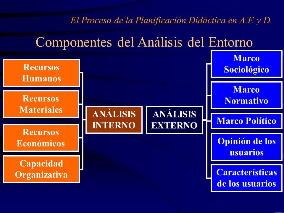 Componentes del Análisis del Entorno El Proceso de la Planificación Didáctica en A.F. y D. ANÁLISIS EXTERNO Marco Sociológico Marco Normativo Marco Po