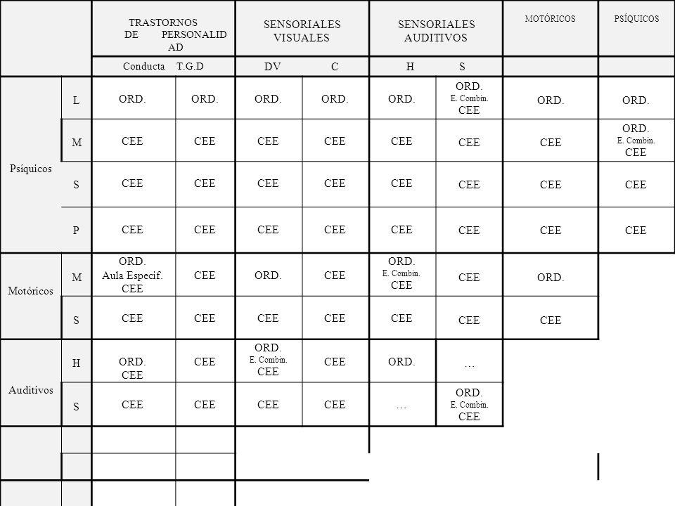 TRASTORNOS DE PERSONALIDAD SENSORIALES VISUALES SENSORIALES AUDITIVOS MOTÓRICOS PSÍQUICOS Conducta T.G.D DV CH S Motóricos M ORD.