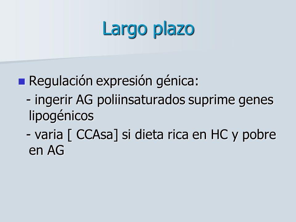 Largo plazo Regulación expresión génica: Regulación expresión génica: - ingerir AG poliinsaturados suprime genes lipogénicos - ingerir AG poliinsaturados suprime genes lipogénicos - varia [ CCAsa] si dieta rica en HC y pobre en AG - varia [ CCAsa] si dieta rica en HC y pobre en AG