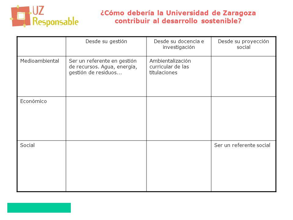 Desde su gestiónDesde su docencia e investigación Desde su proyección social MedioambientalSer un referente en gestión de recursos.
