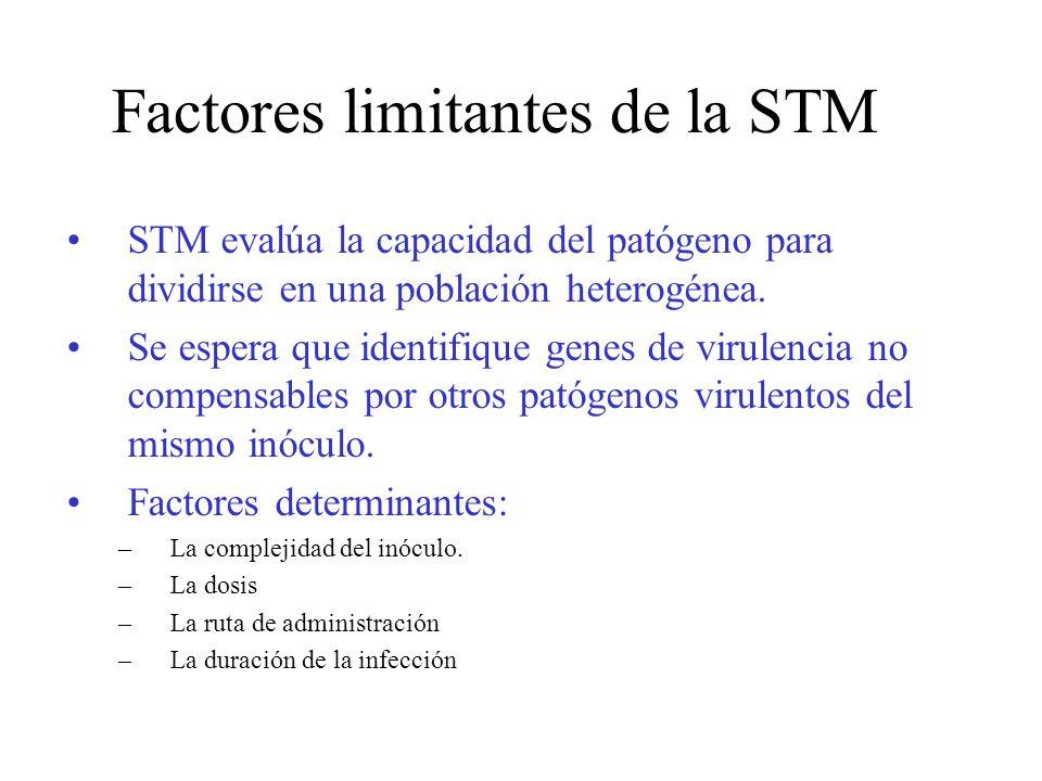 Factores limitantes de la STM STM evalúa la capacidad del patógeno para dividirse en una población heterogénea. Se espera que identifique genes de vir
