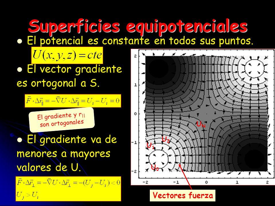 Superficies equipotenciales El potencial es constante en todos sus puntos. El vector gradiente es ortogonal a S. El gradiente va de menores a mayores