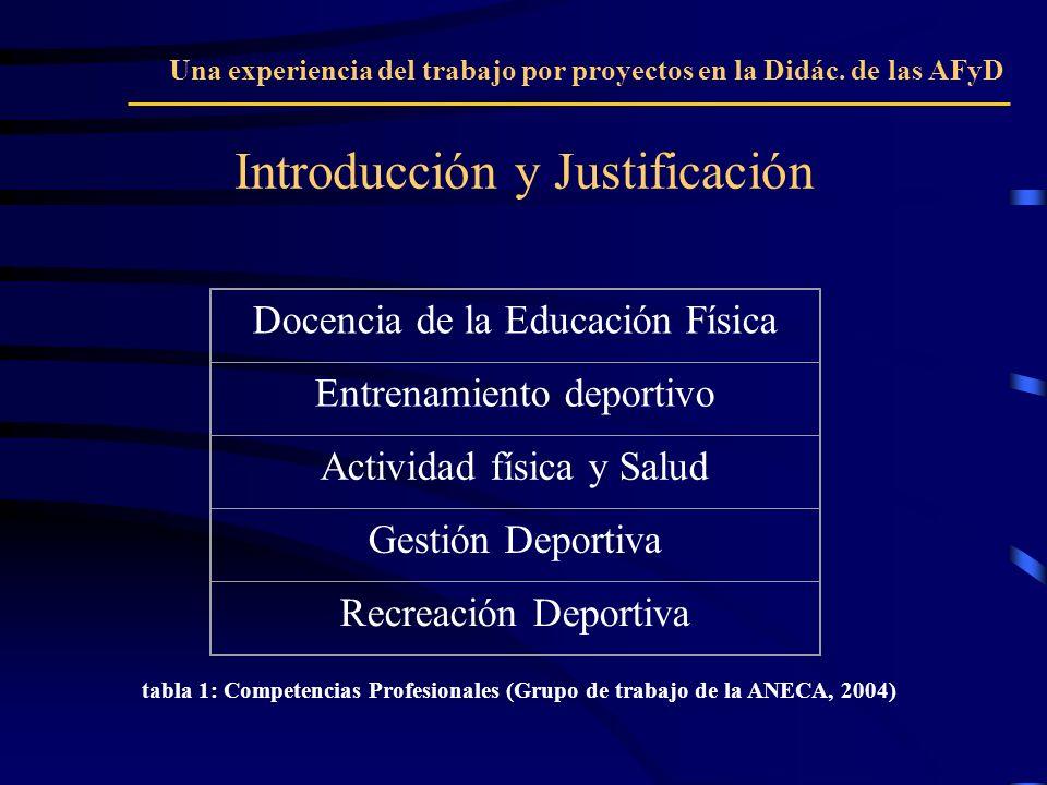 Introducción y Justificación Una experiencia del trabajo por proyectos en la Didác. de las AFyD Docencia de la Educación Física Entrenamiento deportiv