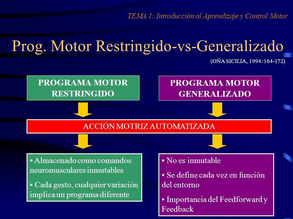 Prog. Motor Restringido-vs-Generalizado (OÑA SICILIA, 1994: 164-172) PROGRAMA MOTOR RESTRINGIDO PROGRAMA MOTOR GENERALIZADO ACCIÓN MOTRIZ AUTOMATIZADA