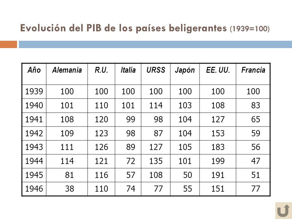 Evolución del PIB de los países beligerantes (1939=100) AñoAlemaniaR.U.ItaliaURSSJapónEE. UU.Francia 1939100 1940101110101114103108 83 1941108120 99 9
