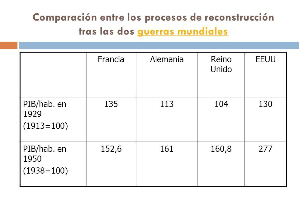 Comparación entre los procesos de reconstrucción tras las dos guerras mundialesguerras mundiales FranciaAlemaniaReino Unido EEUU PIB/hab. en 1929 (191