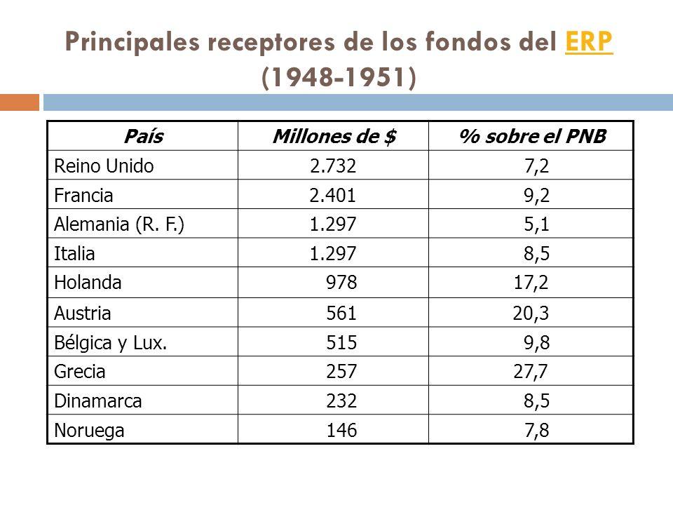 Principales receptores de los fondos del ERP (1948-1951)ERP PaísMillones de $% sobre el PNB Reino Unido2.732 7,2 Francia2.401 9,2 Alemania (R. F.)1.29