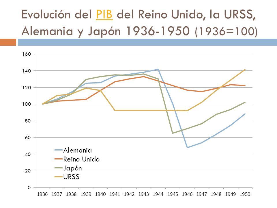 Evolución del PIB del Reino Unido, la URSS, Alemania y Japón 1936-1950 (1936=100)PIB
