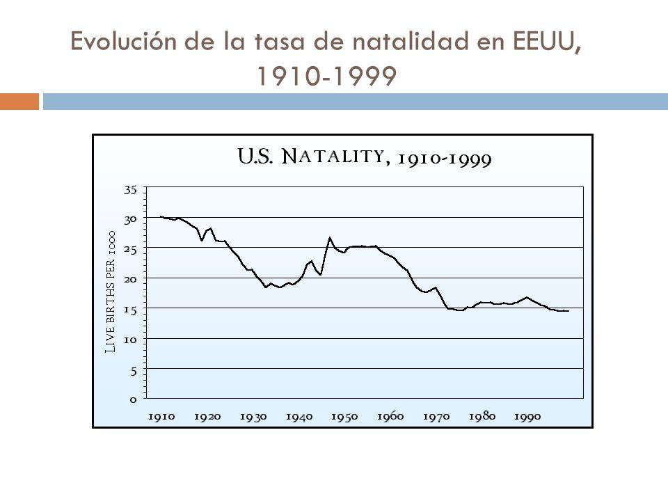 Evolución de la tasa de natalidad en EEUU, 1910-1999