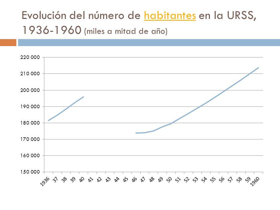 Evolución del número de habitantes en la URSS, 1936-1960 (miles a mitad de año)habitantes
