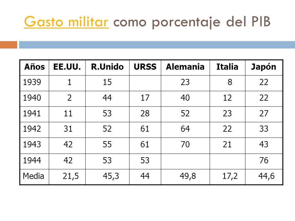 Gasto militarGasto militar como porcentaje del PIB AñosEE.UU.R.UnidoURSSAlemaniaItaliaJapón 1939 11523 822 1940 24417401222 1941 115328522327 1942 315