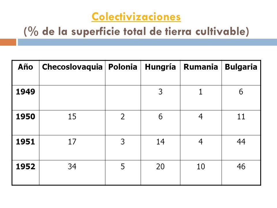 Colectivizaciones Colectivizaciones (% de la superficie total de tierra cultivable) AñoChecoslovaquiaPoloniaHungríaRumaniaBulgaria 1949316 19501526411