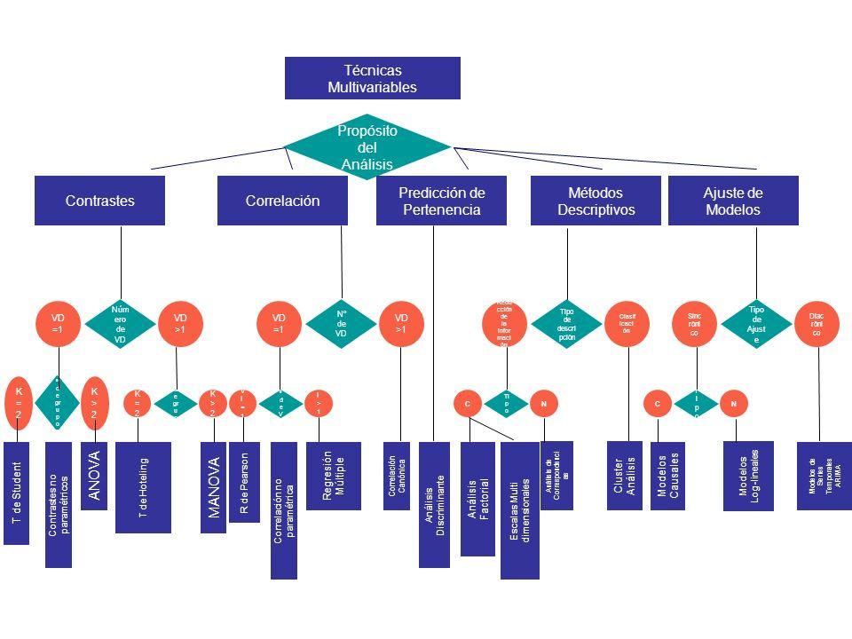 Criterios de clasificaci ó n de las T é cnicas Multivariables OBJETIVO O FINALIDAD DEL ANÁLISIS : Exploratorias y descriptivas Explicativas y confirmatorias TIPO DE RELACIÓN ENTRE LAS VARIABLES Y NÚMERO DE VARIABLES (dependientes o independientes): Técnicas de dependencia Técnicas de interdependencia NIVEL DE MEDICION DE LAS VARIABLES: Técnicas paramétricas Técnicas no paramétricas La combinación de estos tres niveles y sus respectivas categorías, da lugar a múltiples clasificaciones