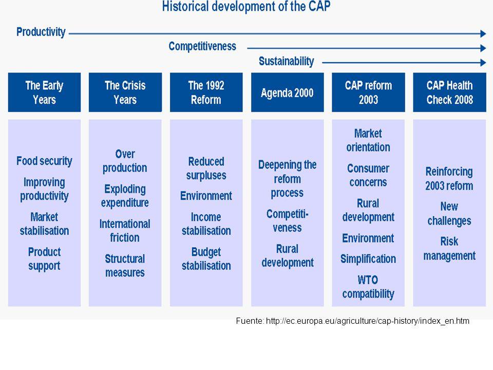 Fuente: http://ec.europa.eu/spain/pdf/pac-2011-propuestas-legislativas-ce_es.pdfhttp://ec.europa.eu/spain/pdf/pac-2011-propuestas-legislativas-ce_es.pdf