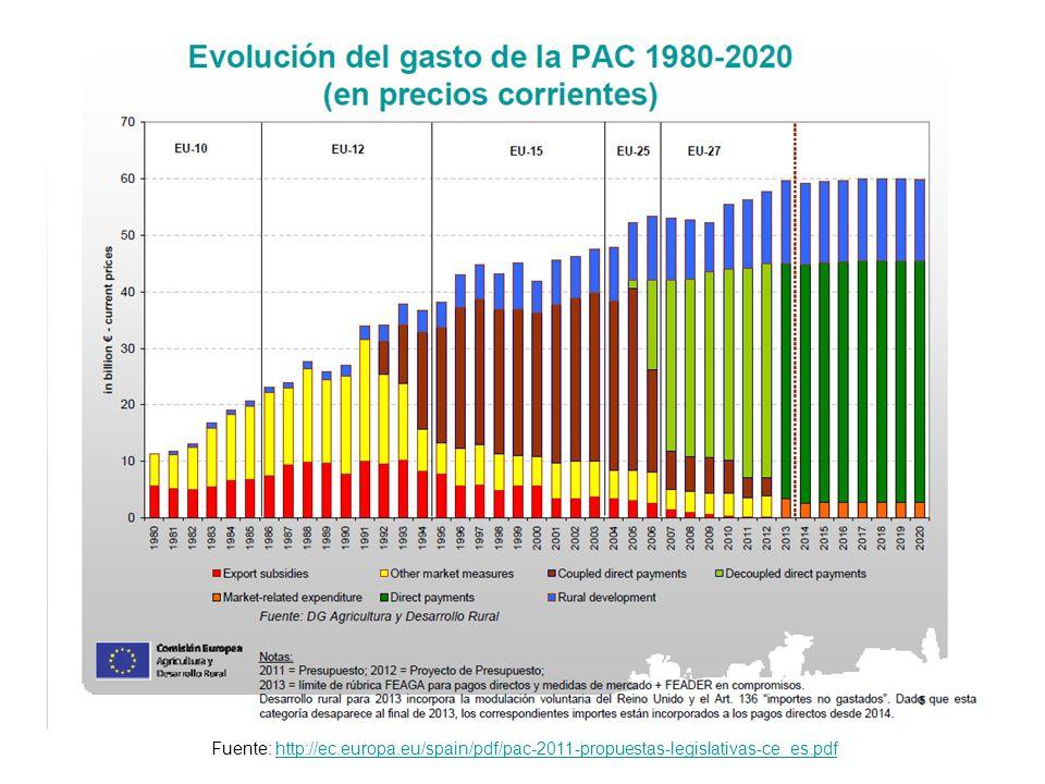 Fuente: http://ec.europa.eu/spain/pdf/pac-2011-propuestas-legislativas-ce_es.pdfhttp://ec.europa.eu/spain/pdf/pac-2011-propuestas-legislativas-ce_es.p