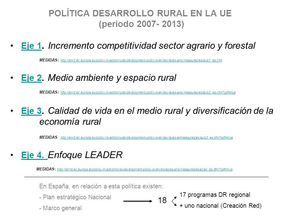 POLÍTICA DESARROLLO RURAL EN LA UE (periodo 2007- 2013) Eje 1. Incremento competitividad sector agrario y forestalEje 1 MEDIDAS: http://enrd.ec.europa