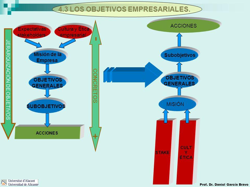 4.3 LOS OBJETIVOS EMPRESARIALES. Prof. Dr. Daniel García Bravo Cultura y Ética empresarial Expectativas stakeholders Misión de la Empresa OBJETIVOS GE