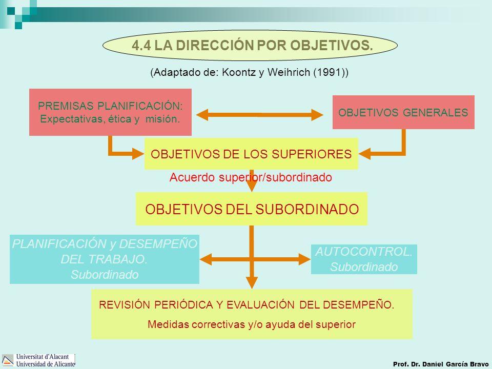 4.4 LA DIRECCIÓN POR OBJETIVOS. Prof. Dr. Daniel García Bravo OBJETIVOS DE LOS SUPERIORES PLANIFICACIÓN y DESEMPEÑO DEL TRABAJO. Subordinado PREMISAS