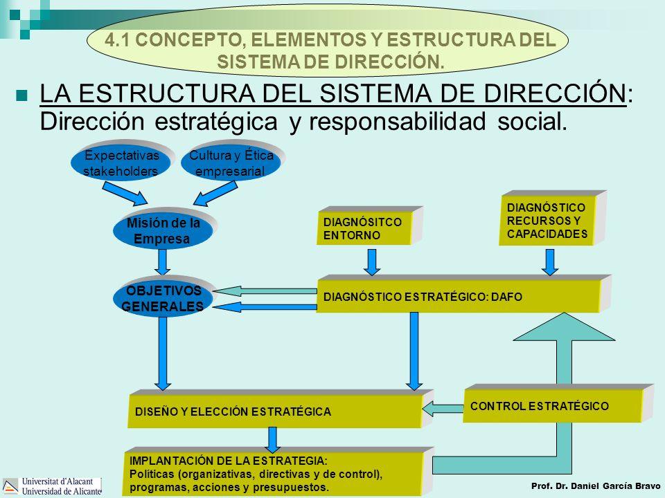 4.1 CONCEPTO, ELEMENTOS Y ESTRUCTURA DEL SISTEMA DE DIRECCIÓN. LA ESTRUCTURA DEL SISTEMA DE DIRECCIÓN: Dirección estratégica y responsabilidad social.