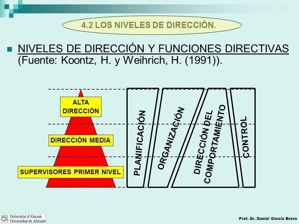 4.2 LOS NIVELES DE DIRECCIÓN. Prof. Dr. Daniel García Bravo ALTA DIRECCIÓN DIRECCIÓN MEDIA SUPERVISORES PRIMER NIVEL PLANIFICACIÓN ORGANIZACIÓN DIRECC