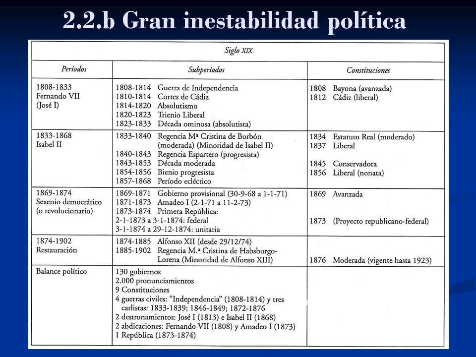 2.2.b Gran inestabilidad política Fuente: Bustelo (1996:162)