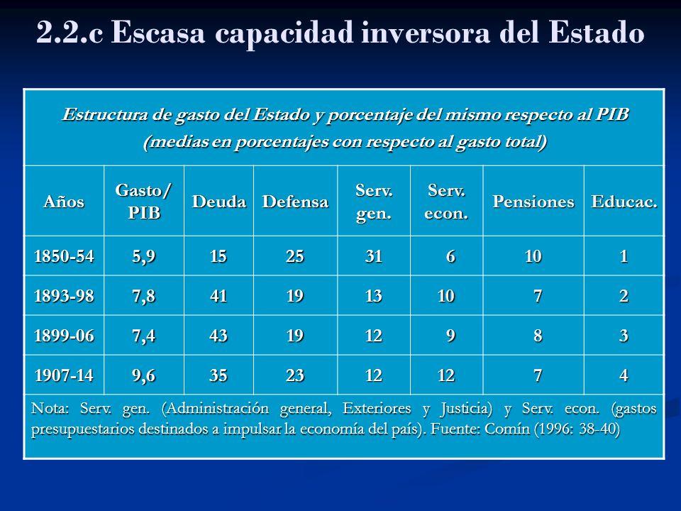 2.2.c Escasa capacidad inversora del Estado Estructura de gasto del Estado y porcentaje del mismo respecto al PIB (medias en porcentajes con respecto