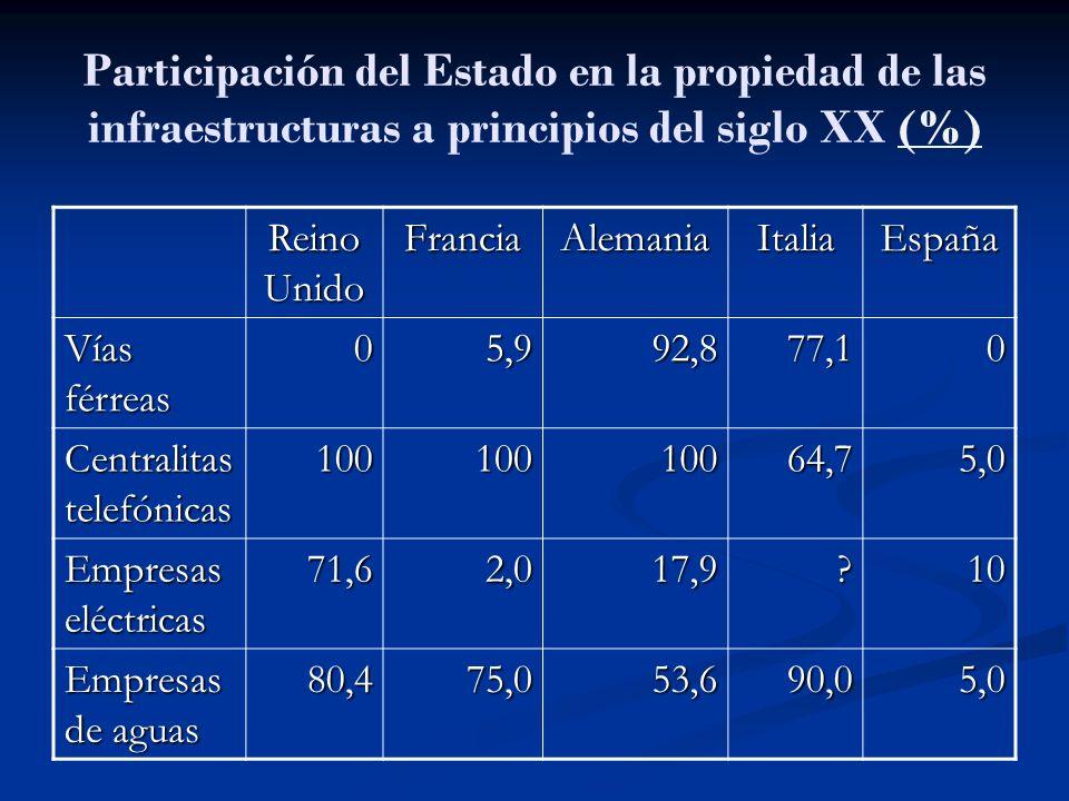 Participación del Estado en la propiedad de las infraestructuras a principios del siglo XX (%)(%) Reino Unido FranciaAlemaniaItaliaEspaña Vías férreas