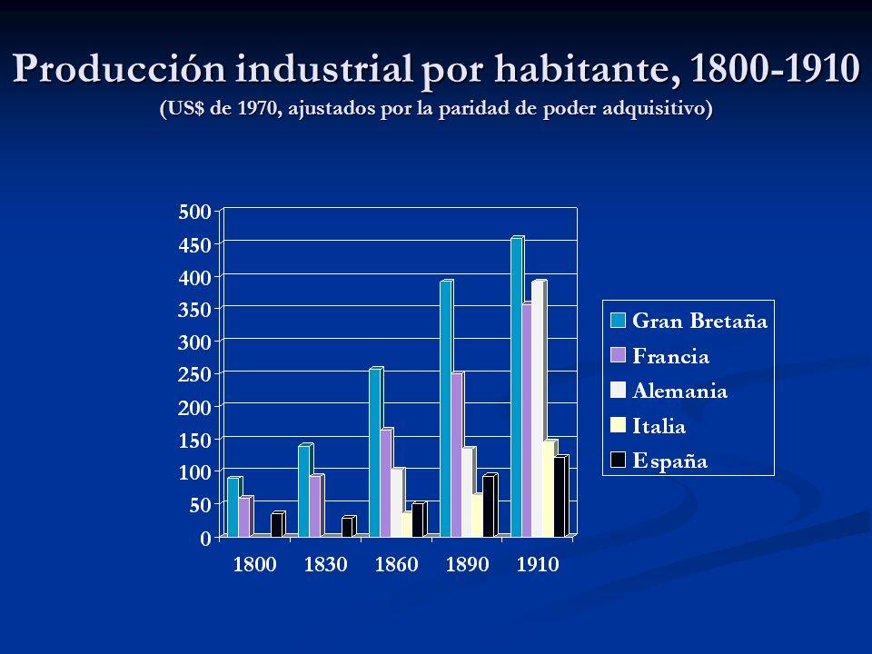 Producción industrial por habitante, 1800-1910 (US$ de 1970, ajustados por la paridad de poder adquisitivo)