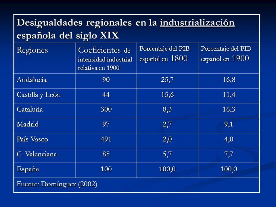 Desigualdades regionales en la industrialización española del siglo XIX industrialización Regiones Coeficientes de intensidad industrial relativa en 1