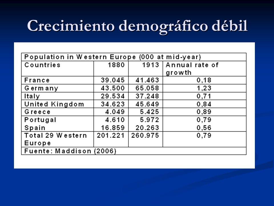Crecimiento demográfico débil