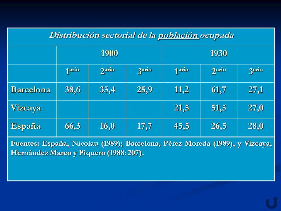Distribución sectorial de la población ocupada población 19001930 1 ario 2 ario 3 ario 1 ario 2 ario 3 ario Barcelona38,635,425,911,261,727,1 Vizcaya2