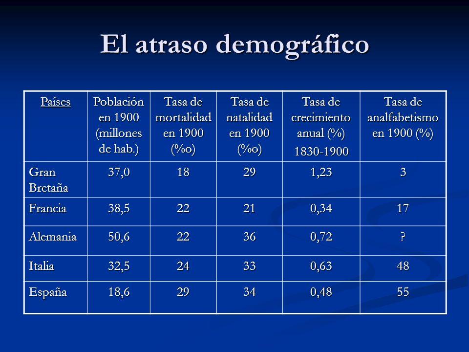 El atraso demográfico Países Población en 1900 (millones de hab.) Tasa de mortalidad en 1900 (%o) Tasa de natalidad en 1900 (%o) Tasa de crecimiento a