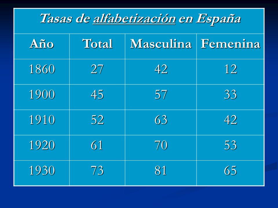 Tasas de alfabetización en España alfabetización AñoTotalMasculinaFemenina 1860274212 1900455733 1910526342 1920617053 1930738165