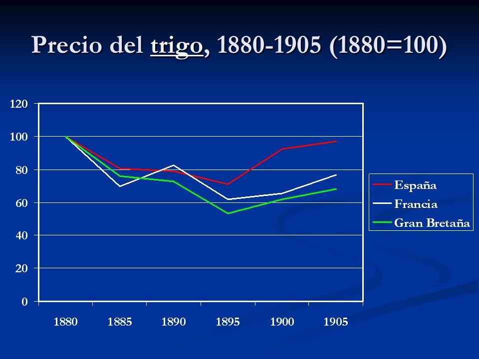 Precio del trigo, 1880-1905 (1880=100) trigo