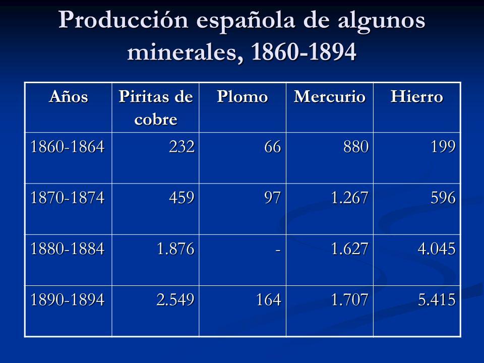 Producción española de algunos minerales, 1860-1894 Años Piritas de cobre PlomoMercurioHierro 1860-186423266880199 1870-1874459971.267596 1880-18841.8