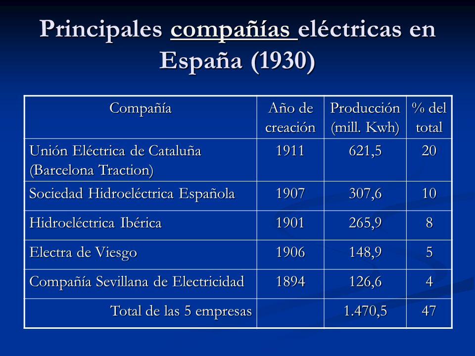 Principales compañías eléctricas en España (1930) compañías Compañía Año de creación Producción (mill. Kwh) % del total Unión Eléctrica de Cataluña (B