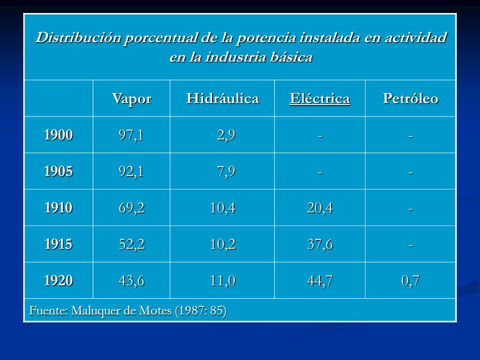Distribución porcentual de la potencia instalada en actividad en la industria básica VaporHidráulica Eléctrica Petróleo 190097,1 2,9 2,9-- 190592,1 7,