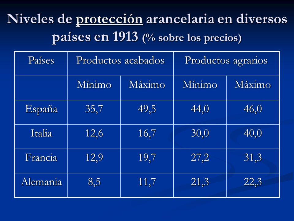 Niveles de protección arancelaria en diversos países en 1913 (% sobre los precios) protección Países Productos acabados Productos agrarios MínimoMáxim