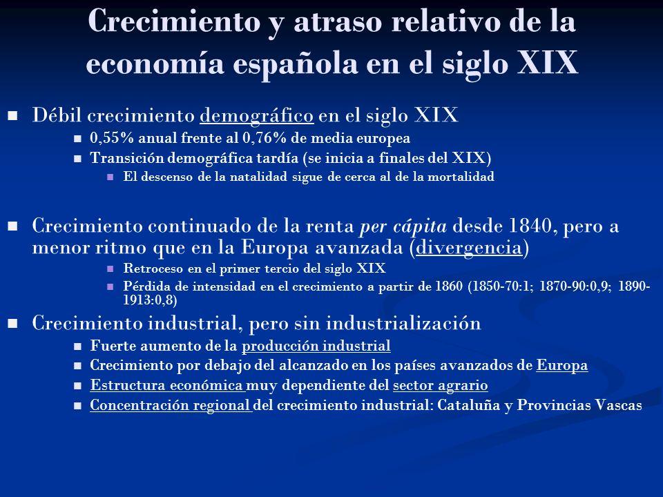 Crecimiento y atraso relativo de la economía española en el siglo XIX Débil crecimiento demográfico en el siglo XIXdemográfico 0,55% anual frente al 0