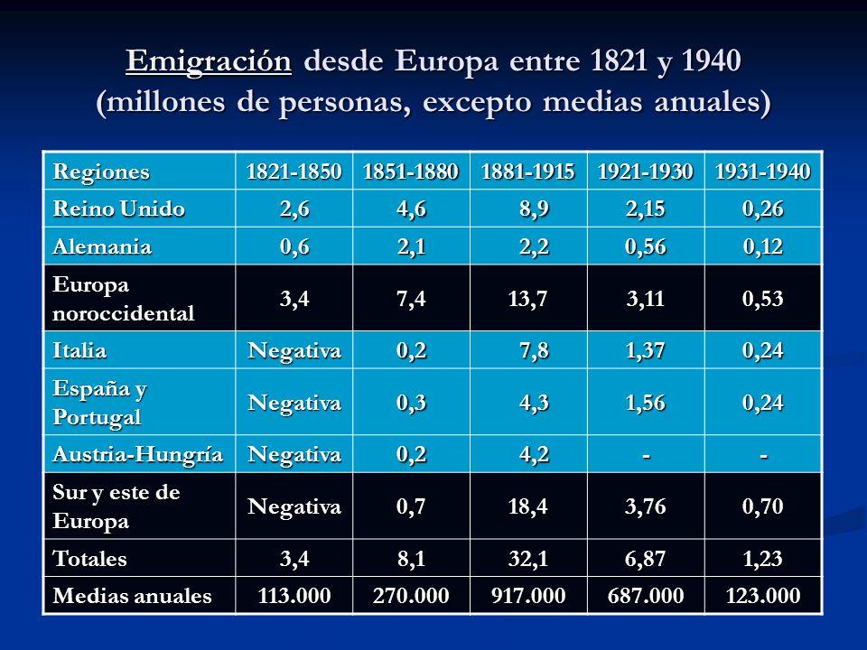 EmigraciónEmigración desde Europa entre 1821 y 1940 (millones de personas, excepto medias anuales) Emigración Regiones1821-18501851-18801881-19151921-