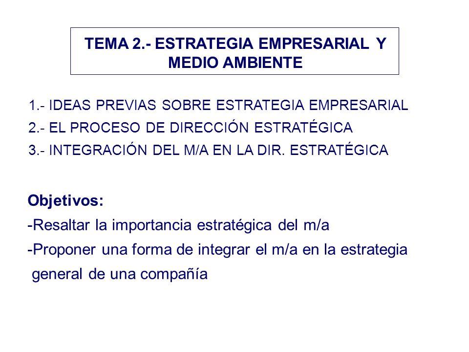 TEMA 2.- ESTRATEGIA EMPRESARIAL Y MEDIO AMBIENTE 1.- IDEAS PREVIAS SOBRE ESTRATEGIA EMPRESARIAL 2.- EL PROCESO DE DIRECCIÓN ESTRATÉGICA 3.- INTEGRACIÓ
