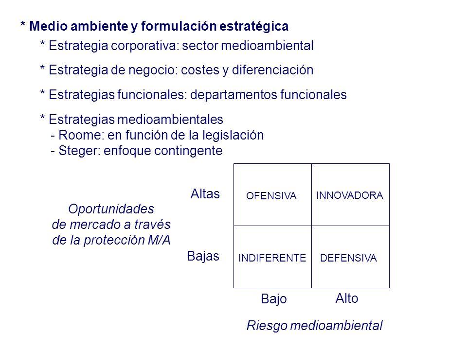 * Medio ambiente y formulación estratégica * Estrategia corporativa: sector medioambiental * Estrategia de negocio: costes y diferenciación * Estrateg